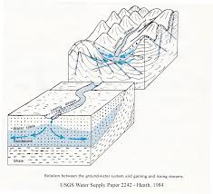Map Of United States With Rivers Labeled by Profantasy U0027s Map Making Journal Blog Archive The Rules Of Rivers