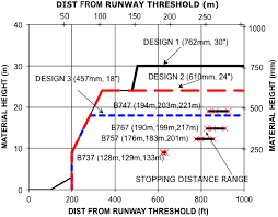 predicting aircraft stopping distances within an emas journal of