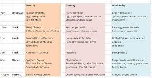 atkins diet phase one menu south beach diet sweet potato