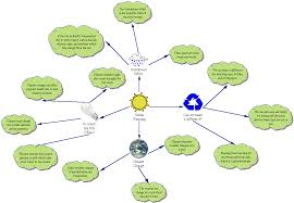 What Is A Concept Map Ipads In K 8 Education Crazy For Concept Mapping