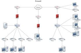 Home Server Network Design Network Diagram Example Firewall Network Diagrams Pinterest