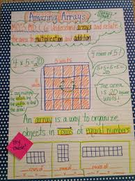 array anchor chart teaching ideas 3rd grade pinterest
