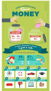 how australians save money asic u0027s moneysmart