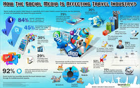 travel industry images How the social media is affecting travel industry visual ly png