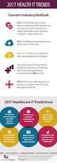 2017 health it trends cq marketing