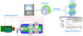 sensors free full text online condition monitoring of bearings