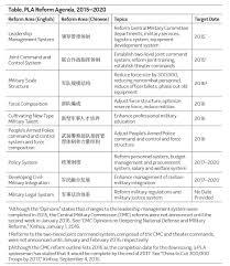 china u0027s goldwater nichols assessing pla organizational reforms