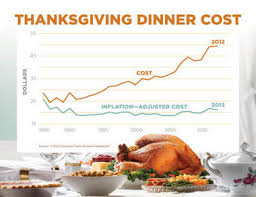 thanksgiving 2012 compare turkey prices and see how much the