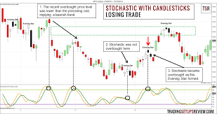 chart pattern trading system swing trading with stochastic oscillator and candlestick patterns