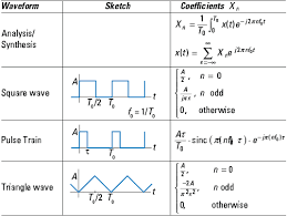laplace transform table calculator signals systems for dummies cheat sheet dummies