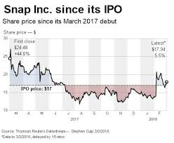 pattern energy group inc reuters happy anniversary snap up 1 from its ipo price reuters
