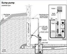 How Does A Pedestal Sump Pump Work How A Sump Pump Works Sump Pump Sump And Plumbing