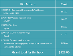 Ikea Kitchen Cabinet Construction Ikea Kitchen Hack A Base Cabinet For Farmhouse Sinks And Deep
