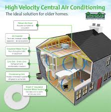 Central Air Conditioning Estimate by Central Air Brings Cold To Home Sales Unique Indoor Comfort