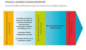 employé de bureau fiche métier secrétaire assistant administratif emplois d avenir