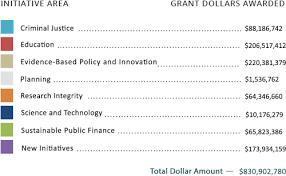 grants laura and john arnold foundation