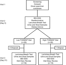 fodmaps alter symptoms and the metabolome of patients with ibs a