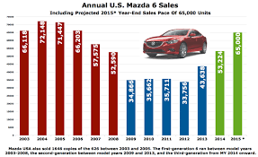mazda motors usa not in the big leagues yet but mazda 6 sales are steadily rising