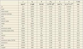 material thermal conductivity table thermal effusivity electronics