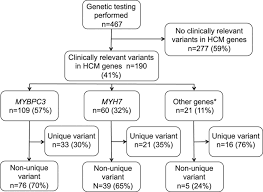 burden of recurrent and ancestral mutations in families with
