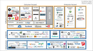 Big Data Landscape by The Virtual Reality Landscape Infographic What U0027s The Big Data