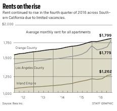 1 Bedroom Apartments In Orange County Average Asking Rent Hits 1 800 A Month In Orange County U2013 Orange