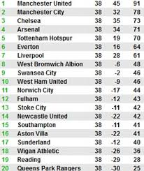 full premier league table newcastle 0 arsenal 1 match report chions league place secured