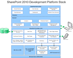 welcome to the microsoft sharepoint 2010 sdk