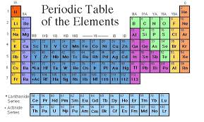 periodic table science book philosophy of science portal periodic table makeover