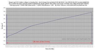 nissan leaf dc fast charge example i u2013 nissan leaf u00272011 charger upgrade upgrade my leaf