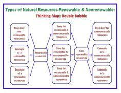 worksheet on renewable and nonrenewable resources google search