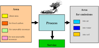 Energy Flow In Plants Concept Map Sustainability Free Full Text Mapping Thermal Energy Resource