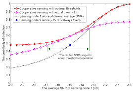 sensors free full text on optimal cooperative sensing with