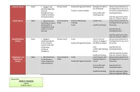 18 ict plan template microteaching introduction with example of