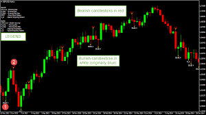 reversal pattern recognition candlestick pattern recognition indicator for metatrader 4 how to