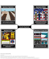 Define Presidential Cabinet Executive Branch Lesson Plans American Civics Activities
