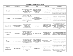 14 best images of biome research worksheet printable biome
