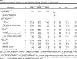 56 narrative selection the new hispanic and asian performance on selection procedures a