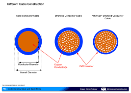what colour is ground wire dolgular com