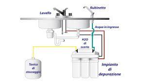 depuratore acqua rubinetto usiamo l