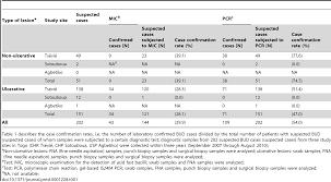 Chp 180 by Laboratory Confirmation Of Buruli Ulcer Disease In Togo 2007 U20132010