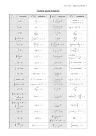 dispense analisi 1 tabella degli integrali docsity
