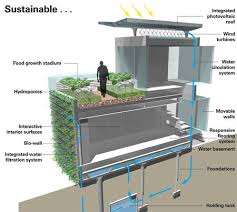 self sustaining homes self sufficient home design mellydia info mellydia info