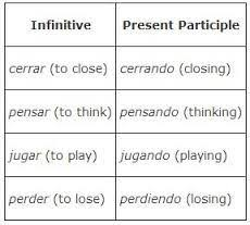 great worksheet that explains the formation of regular and
