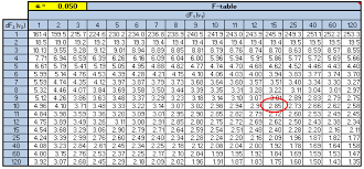 Chi Square Test Table F Test