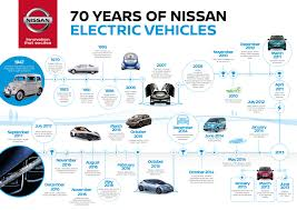 nissan clipper 2007 nissan celebrates 70 years of electric vehicles global newsroom