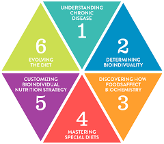new training page bioindividual nutrition institute