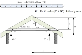 Barn Roof Angles The Mathematics Of Rafter And Collar Ties Math Encounters Blog