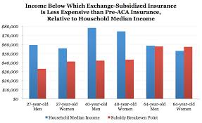 Expense Insurance Rates by Obamacare Will Increase Avg Individual Market
