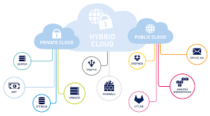 why hybrid cloud monitoring is essential for your entire network